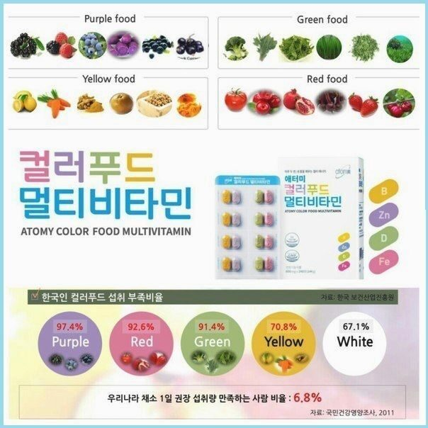 Atomy color food multivitamin